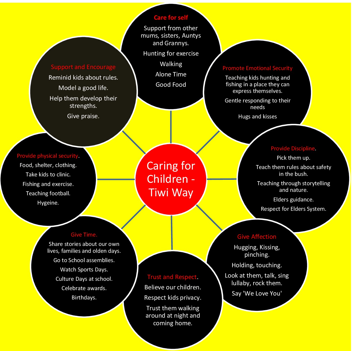 tiwi-nurturing-and-care-wheel